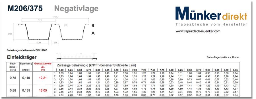 Trapezblech hochprofil spannweite nabcd - Trapezblech spannweite tabelle ...